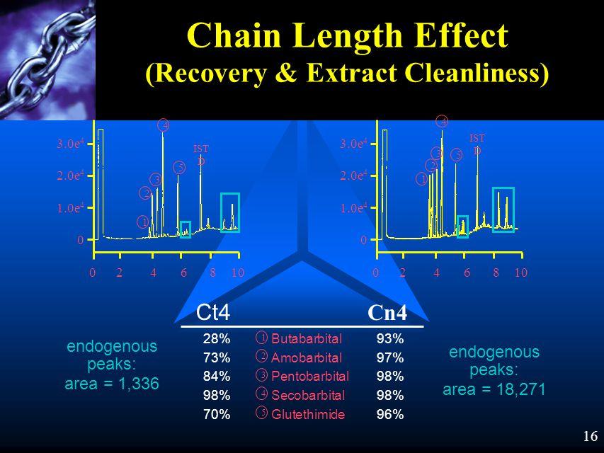 15 Chain Length Effect (Recovery & Extract Cleanliness) Butabarbital64% Amobarbital87% Pentobarbital88% Secobarbital89% Glutethimide78% 96% 94% 96% 98% C18C2 1 2 3 4 5 1 2 3 4 5 0246802468 3.0e 4 2.0e 4 1.0e 4 0 1 2 3 4 5 3.0e 4 2.0e 4 1.0e 4 0 0246802468 endogenous peaks: area = 71,628 endogenous peaks: area = 11,257