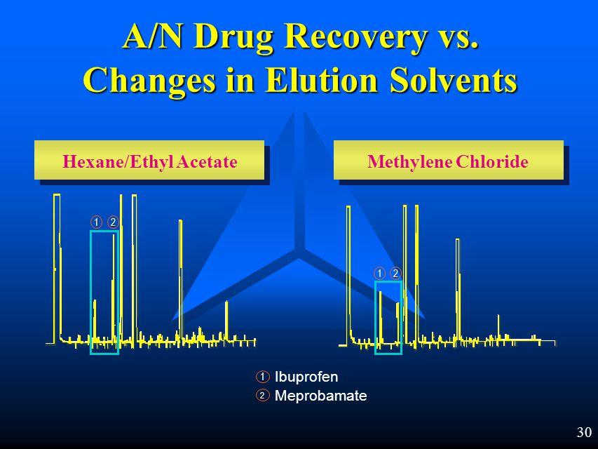 29 Meprobamate NH 2 C O O CH 2 C CH 3 O C O Polar Drug Copolymeric DAU Column A/N Extraction Hydrophobic Retention CH 2 NH 2
