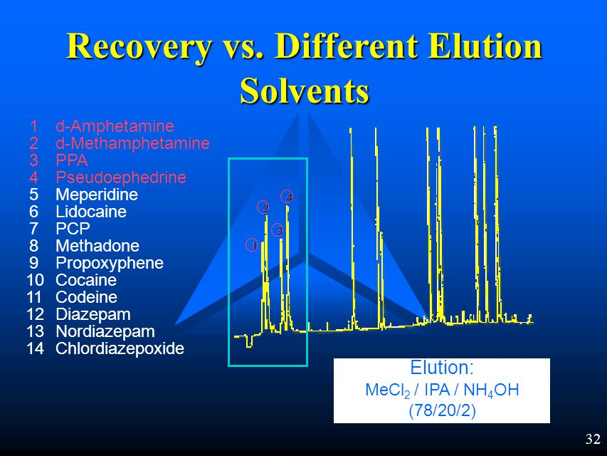 31 Amphetamine Structures CH 2 CH NH 2 CH 3 CH 2 CHNH 2 CH 3 CH 3 CCN CH 3 OH HHHAmphetamine pKa = 9.9 Methamphetamine Ephedrine pKa = 9.6
