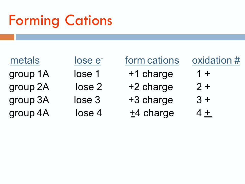 Predicting Oxidation Number or Charge from Periodic Table