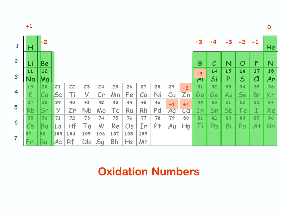 Forming Anions Non-metals gain e - form anions oxidation #  group 7A gain 1 -1 charge 1 -  group 6A gain 2 -2 charge 2 -  group 5A gain 3 -3 charge 3 -