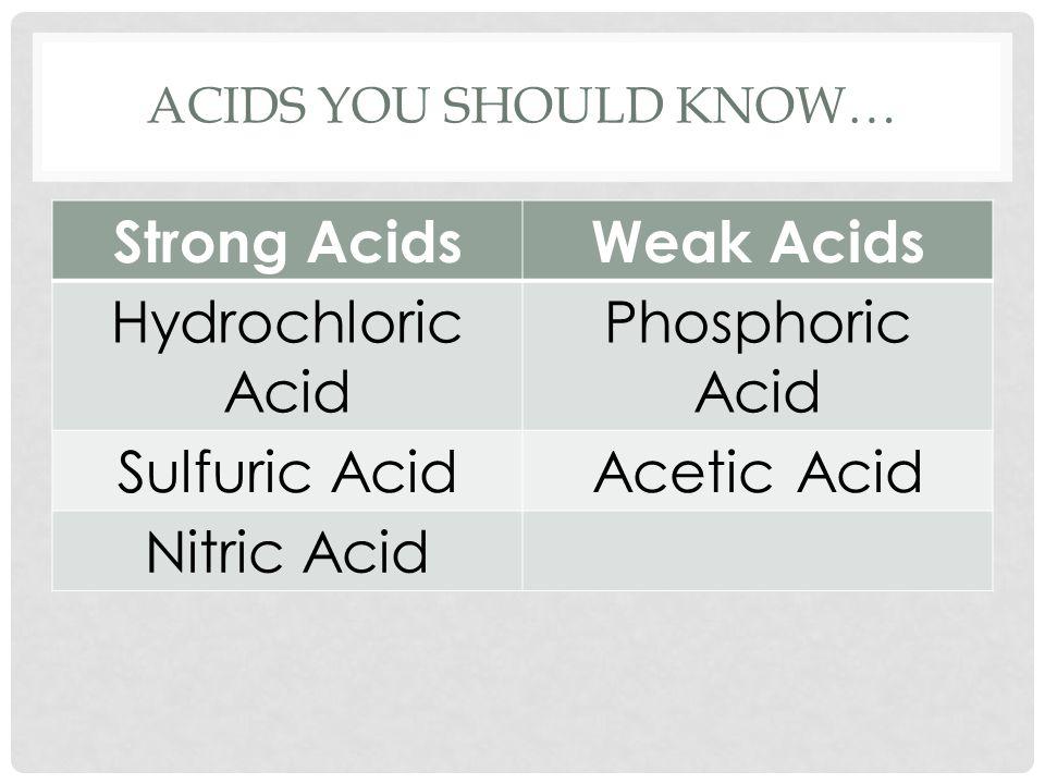 ACIDS YOU SHOULD KNOW… Strong AcidsWeak Acids Hydrochloric Acid Phosphoric Acid Sulfuric AcidAcetic Acid Nitric Acid