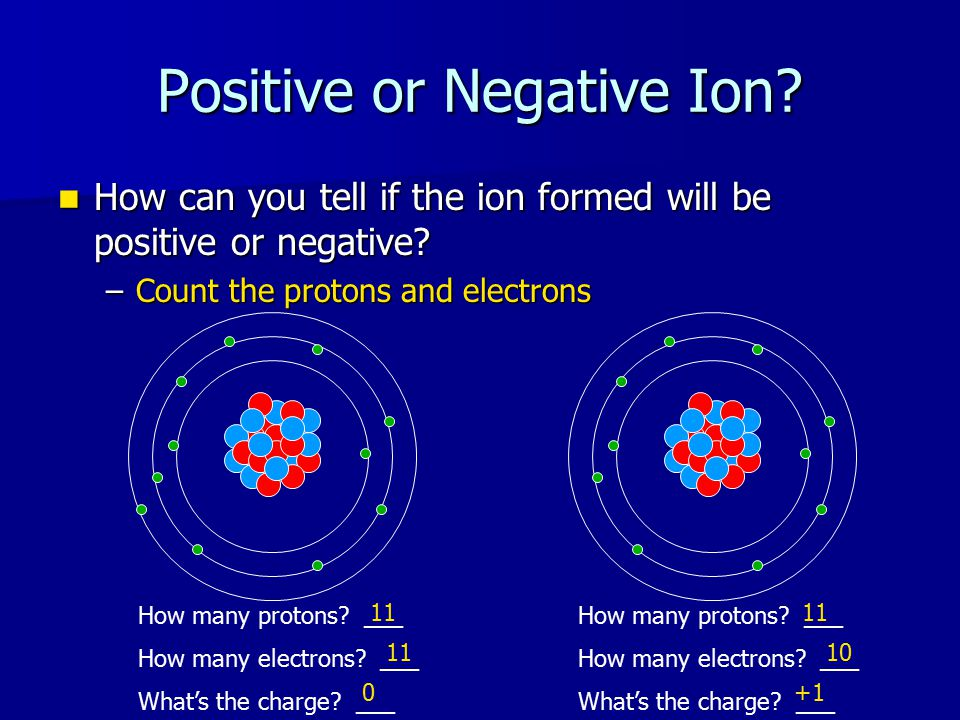Activity Time Obtain an ion card from teacher Obtain an ion card from teacher If you have a metal ion, go to the back of the room If you have a metal ion, go to the back of the room If you have a nonmetal ion, go to the front of the room If you have a nonmetal ion, go to the front of the room Once there, look at the other members of your group and start generating conclusions Once there, look at the other members of your group and start generating conclusions