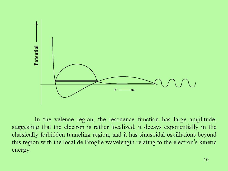 10 In the valence region, the resonance function has large amplitude, suggesting that the electron is rather localized, it decays exponentially in the classically forbidden tunneling region, and it has sinusoidal oscillations beyond this region with the local de Broglie wavelength relating to the electron ' s kinetic energy.