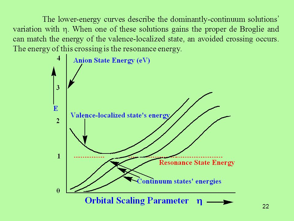 22 The lower-energy curves describe the dominantly-continuum solutions ' variation with .