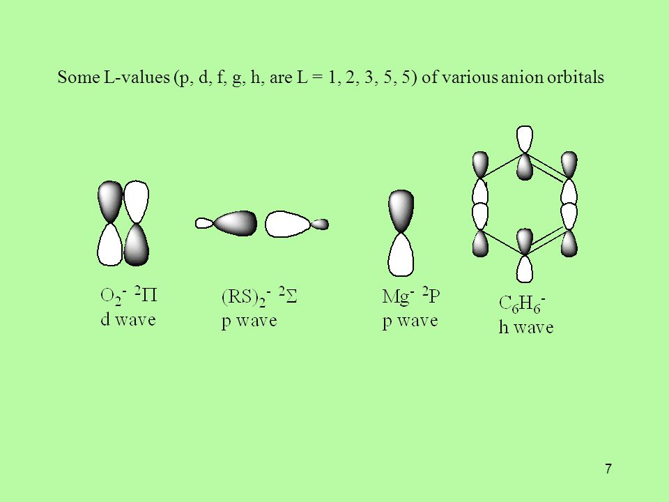 7 Some L-values (p, d, f, g, h, are L = 1, 2, 3, 5, 5) of various anion orbitals