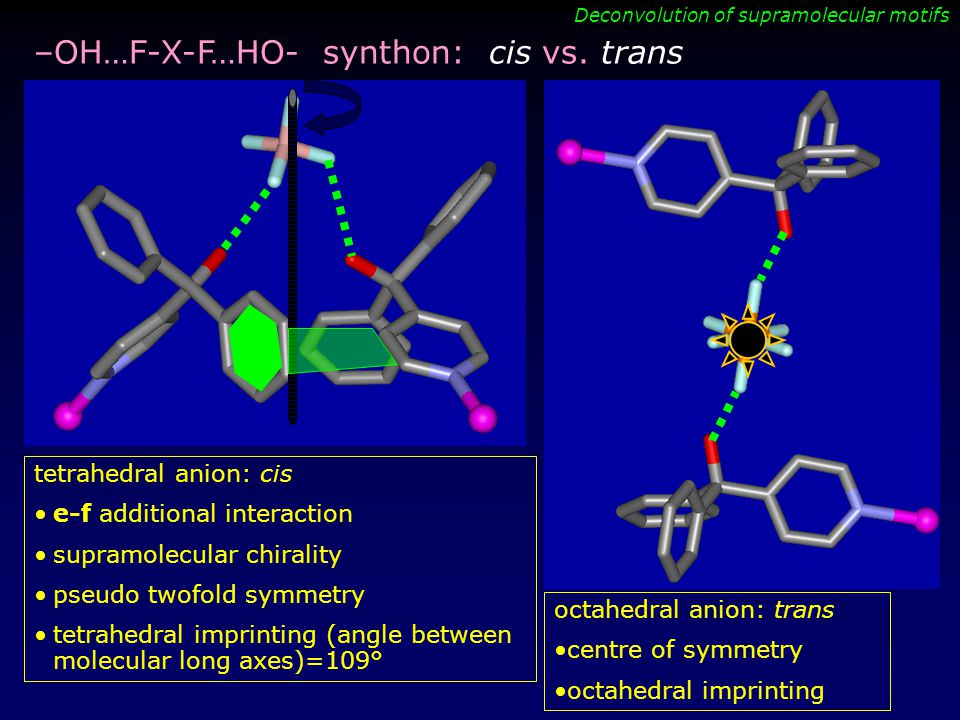 Deconvolution of supramolecular motifs –OH…F-X-F…HO- synthon: cis vs. trans tetrahedral anion: cis e-f additional interaction supramolecular chirality