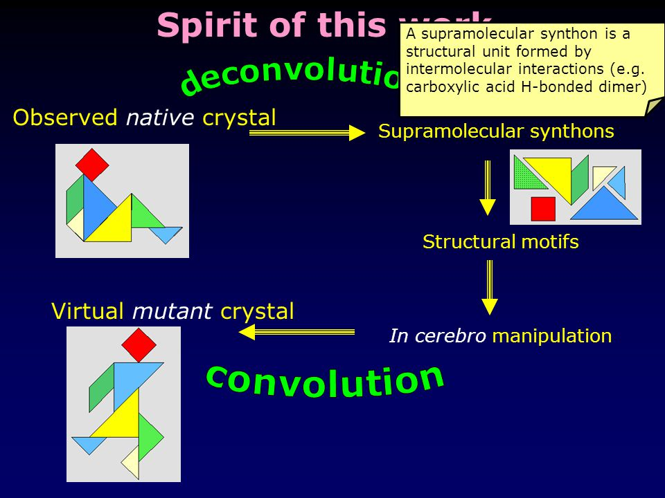 Spirit of this work Observed native crystal Supramolecular synthons Structural motifs In cerebro manipulation Virtual mutant crystal A supramolecular