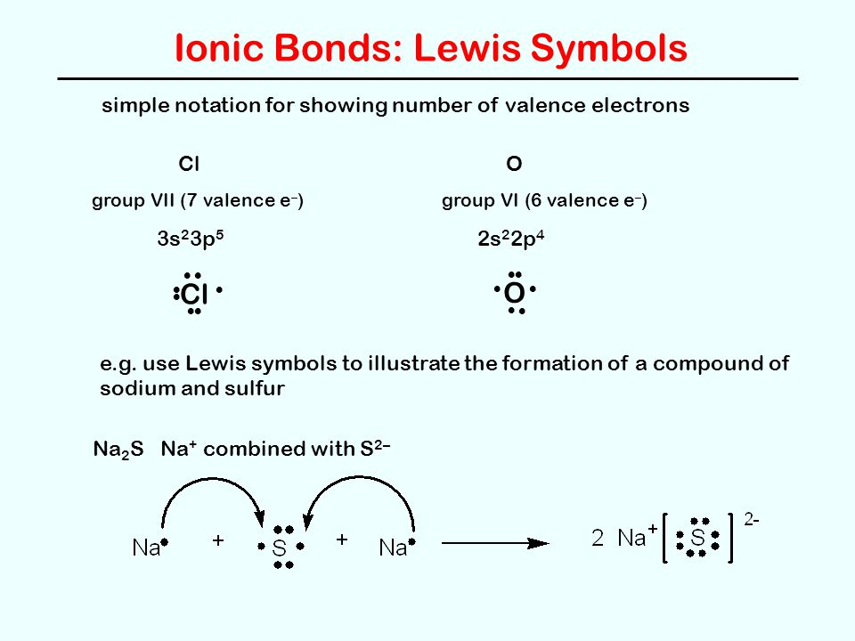 Ionic Bonds: Lewis Symbols simple notation for showing number of valence electrons ClO group VII (7 valence e – )group VI (6 valence e – ) 3s 2 3p 5 2s 2 2p 4 O Cl e.g.