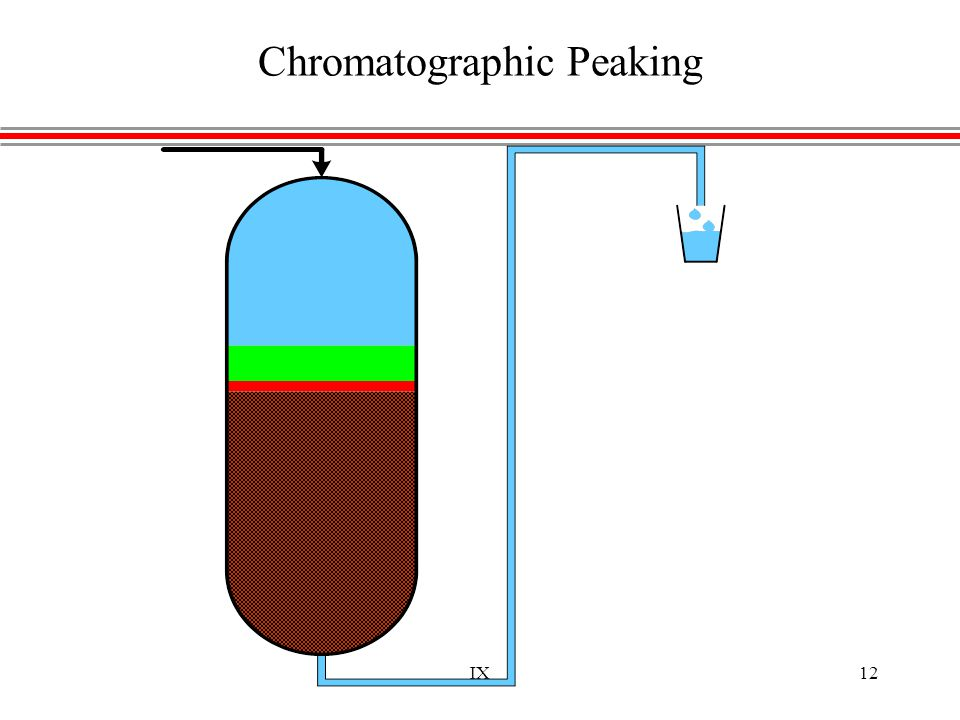IX12 Chromatographic Peaking