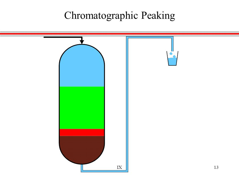 IX13 Chromatographic Peaking