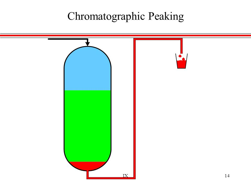 IX14 Chromatographic Peaking