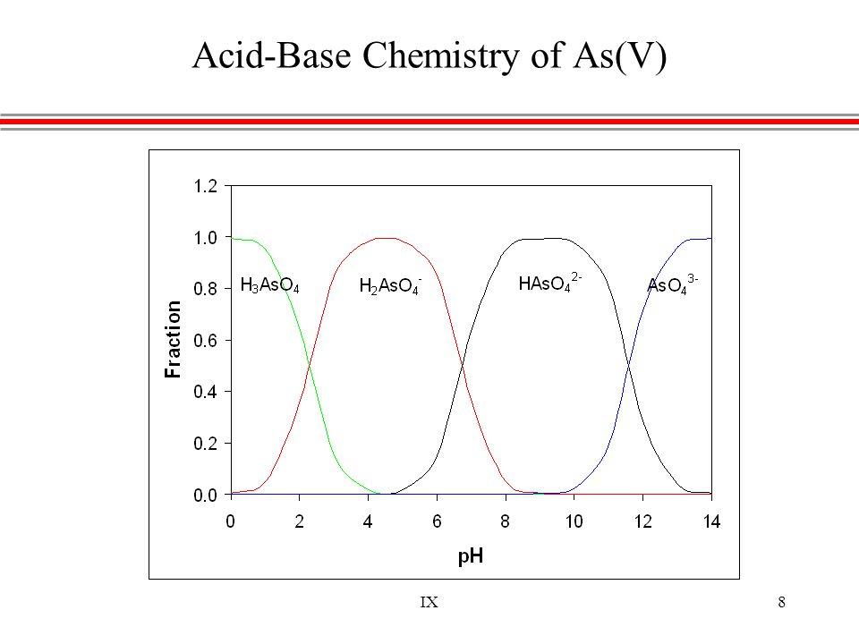 IX19 FJ School IX System Filox + IX 1200 gpd As ≈ 25-60 µg/L (sol) SO 4 2- ≈ 25 mg/L pH = 7.6 Capable of < 1.0 µg/L treated water