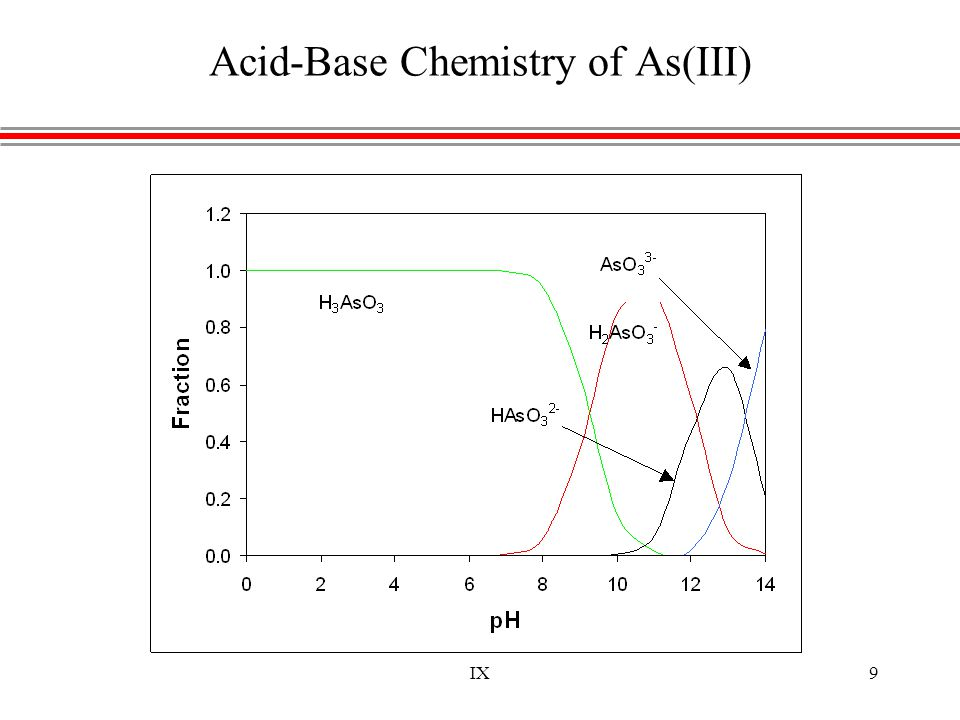 IX9 Acid-Base Chemistry of As(III)