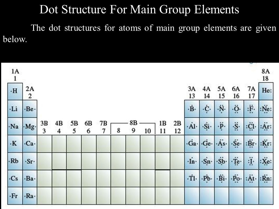 Dot Structure For Main Group Elements The dot structures for atoms of main group elements are given below.