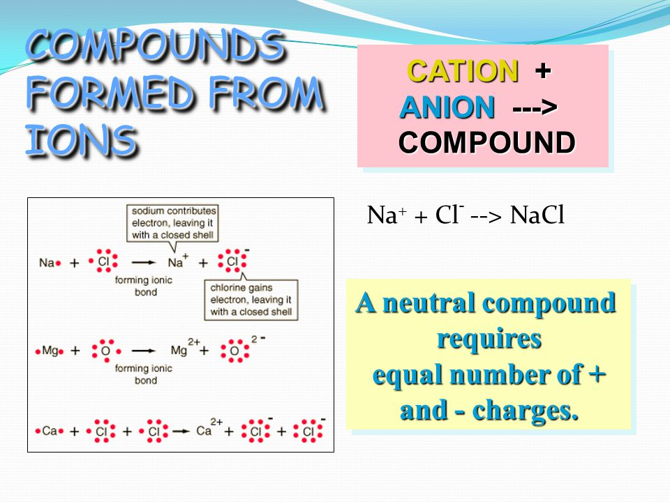 CATION + ANION ---> COMPOUND COMPOUND CATION + ANION ---> COMPOUND COMPOUND A neutral compound requires equal number of + equal number of + and - charges.