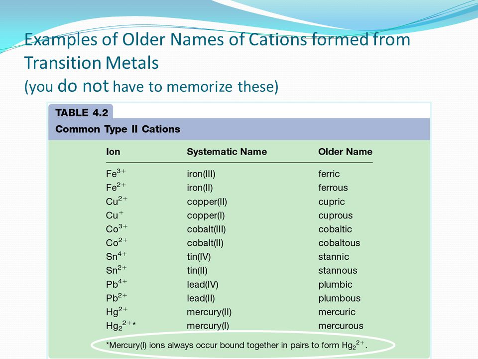 Examples of Older Names of Cations formed from Transition Metals (you do not have to memorize these)