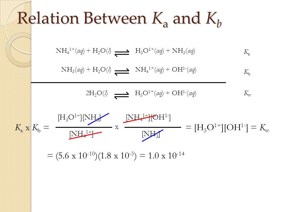 Relation Between K a and K b H 3 O 1+ (aq) + OH 1- (aq)2H 2 O(l) H 3 O 1+ (aq) + NH 3 (aq)NH 4 1+ (aq) + H 2 O(l) NH 4 1+ (aq) + OH 1- (aq)NH 3 (aq) + H 2 O(l) [NH 4 1+ ][OH 1- ] [NH 3 ] [H 3 O 1+ ][NH 3 ] [NH 4 1+ ] x KwKw KaKa KbKb = [H 3 O 1+ ][OH 1- ] = K w = (5.6 x 10 -10 )(1.8 x 10 -5 ) = 1.0 x 10 -14 K a x K b =