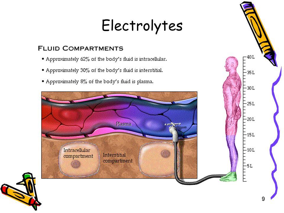 Electrolytes 9