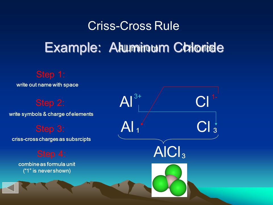 Example: Aluminum Chloride Step 1: Step 2: Step 3: 13 Step 4: AlCl 3 Criss-Cross Rule Al Cl 3+ 1- write out name with space write symbols & charge of elements criss-cross charges as subsrcipts combine as formula unit ( 1 is never shown) Aluminum Chloride