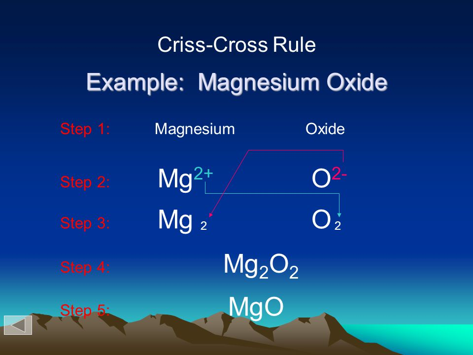 Example: Magnesium Oxide Step 1: Magnesium Oxide Step 2: Mg 2+ O 2- Step 3: Mg O 22 Step 4: Mg 2 O 2 Step 5: MgO Criss-Cross Rule
