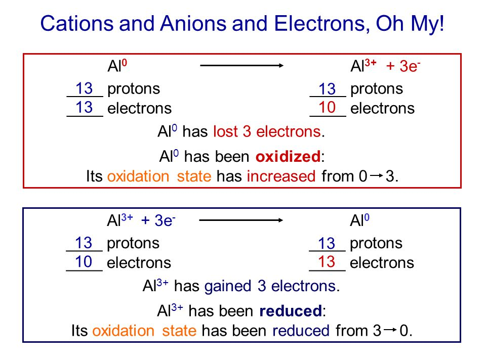 Cations and Anions and Electrons, Oh My.