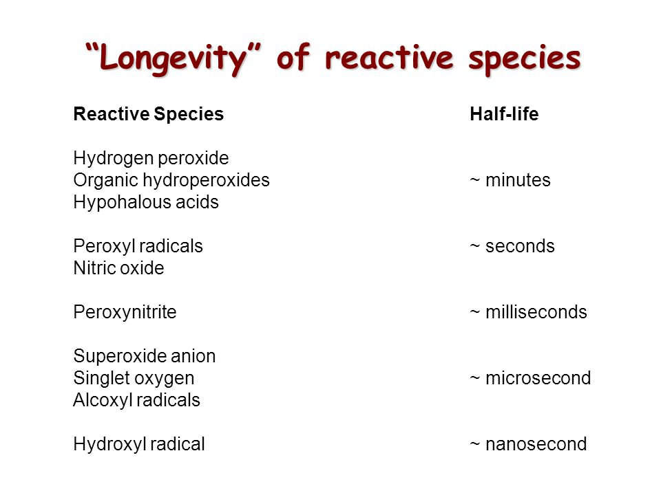 Longevity of reactive species Reactive SpeciesHalf-life Hydrogen peroxide Organic hydroperoxides~ minutes Hypohalous acids Peroxyl radicals~ seconds Nitric oxide Peroxynitrite~ milliseconds Superoxide anion Singlet oxygen ~ microsecond Alcoxyl radicals Hydroxyl radical~ nanosecond