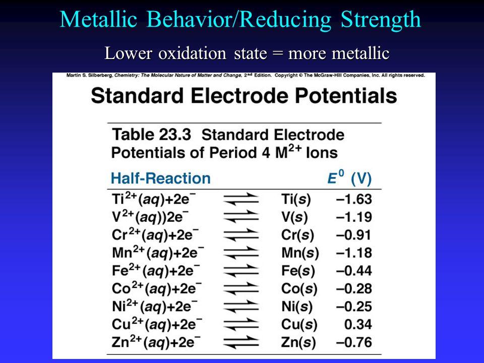 Metallic Behavior/Reducing Strength Lower oxidation state = more metallic