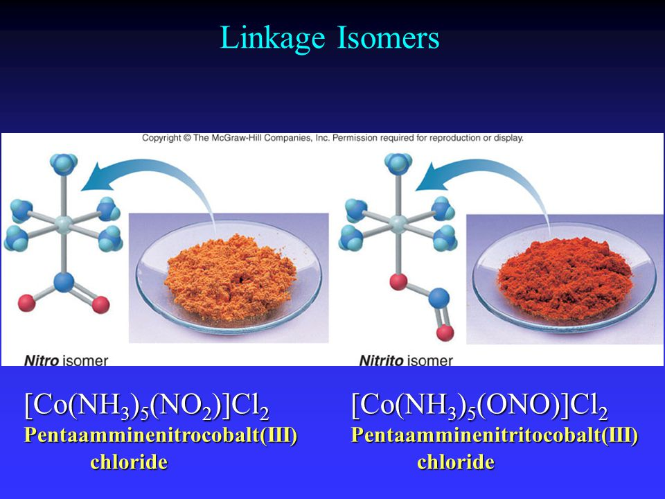Linkage Isomers [Co(NH 3 ) 5 (NO 2 )]Cl 2 Pentaamminenitrocobalt(III)chloride [Co(NH 3 ) 5 (ONO)]Cl 2 Pentaamminenitritocobalt(III)chloride