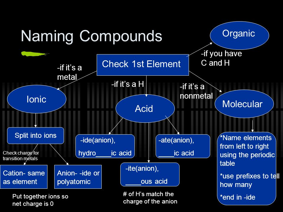 Naming Compounds Graphic Organizer and Practice Problems