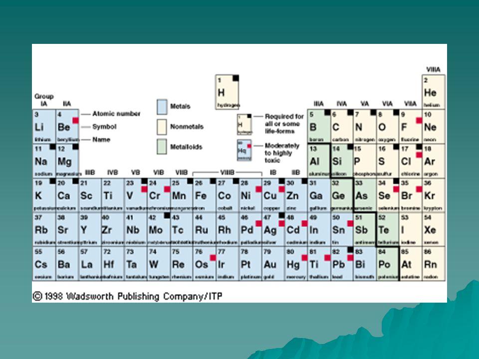 Metallic Bonds and Metallic Properties 1.