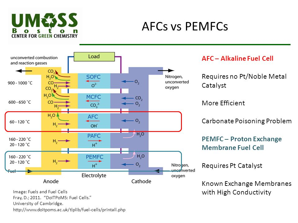 AFCs vs PEMFCs AFC – Alkaline Fuel Cell Requires no Pt/Noble Metal Catalyst More Efficient Carbonate Poisoning Problem PEMFC – Proton Exchange Membrane Fuel Cell Requires Pt Catalyst Known Exchange Membranes with High Conductivity Image: Fuels and Fuel Cells Fray, D.; 2011.