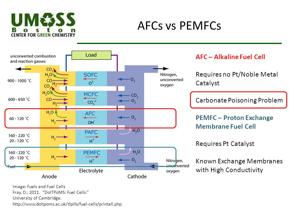 AFCs vs PEMFCs AFC – Alkaline Fuel Cell Requires no Pt/Noble Metal Catalyst Carbonate Poisoning Problem PEMFC – Proton Exchange Membrane Fuel Cell Requires Pt Catalyst Known Exchange Membranes with High Conductivity Image: Fuels and Fuel Cells Fray, D.; 2011.