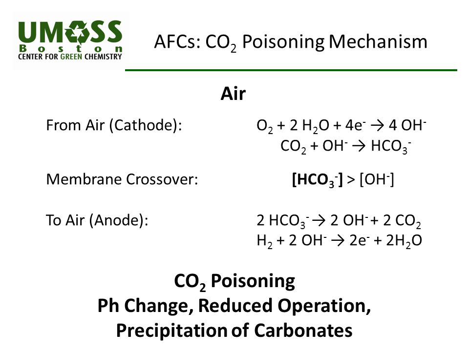 From Air (Cathode): O 2 + 2 H 2 O + 4e - → 4 OH - CO 2 + OH - → HCO 3 - Membrane Crossover: [HCO 3 - ] > [OH - ] To Air (Anode): 2 HCO 3 - → 2 OH - + 2 CO 2 H 2 + 2 OH - → 2e - + 2H 2 O CO 2 Poisoning Ph Change, Reduced Operation, Precipitation of Carbonates Air AFCs: CO 2 Poisoning Mechanism