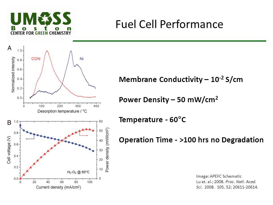 Image: APEFC Schematic Lu et. al.; 2008. Proc. Natl. Acad. Sci. 2008. 105, 52; 20611-20614. Fuel Cell Performance Membrane Conductivity – 10 -2 S/cm P