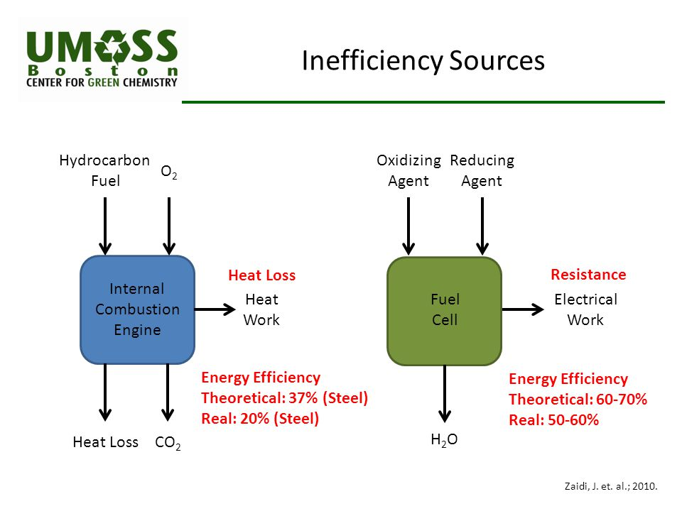 Inefficiency Sources Hydrocarbon Fuel CO 2 Heat Loss O2O2 Heat Work Internal Combustion Engine Oxidizing Agent Reducing Agent Electrical Work Fuel Cell H2OH2O Energy Efficiency Theoretical: 37% (Steel) Real: 20% (Steel) Energy Efficiency Theoretical: 60-70% Real: 50-60% Heat Loss Resistance Zaidi, J.