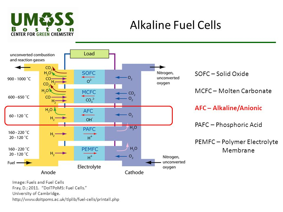 Alkaline Fuel Cells SOFC – Solid Oxide MCFC – Molten Carbonate AFC – Alkaline/Anionic PAFC – Phosphoric Acid PEMFC – Polymer Electrolyte Membrane Image: Fuels and Fuel Cells Fray, D.; 2011.