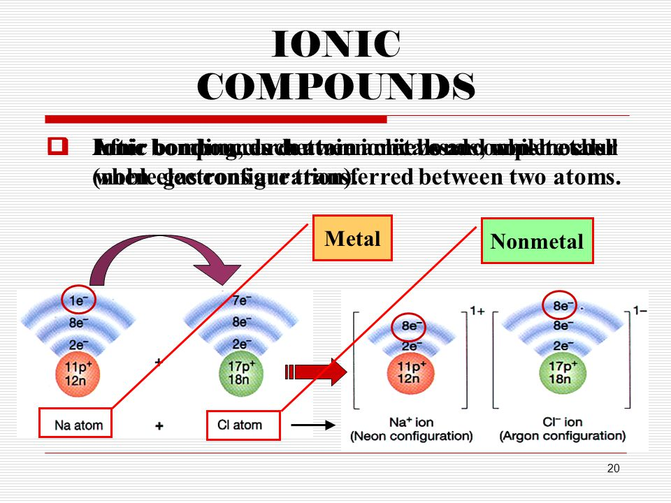 20 IONIC COMPOUNDS  Ionic compounds contain ionic bonds, which occur when electrons are transferred between two atoms.