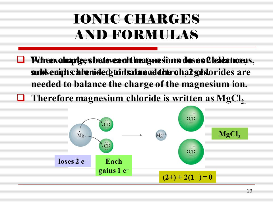 22 IONIC CHARGES AND FORMULAS  The formula of an ionic compound indicates the number and kinds of ions that make up the ionic compound.  The sum of