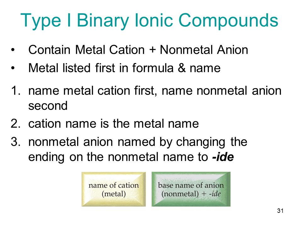 30 Write formulas for the following ionic compounds: calcium chloride Ca 2+ Cl  +2 -1  0 CaCl 2 sodium sulfide Na + S2S2 +1 -2  0 +2 -2 = 0 Na 2