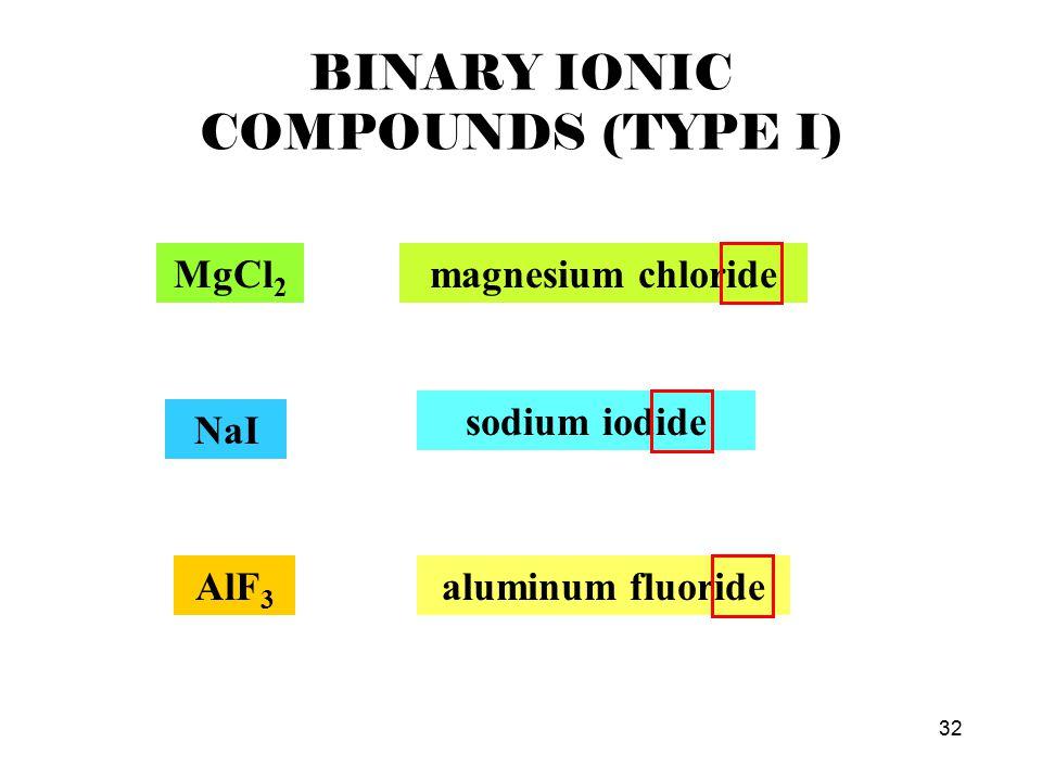 32 BINARY IONIC COMPOUNDS (TYPE I) MgCl 2 magnesium chloride NaI sodium iodide AlF 3 aluminum fluoride