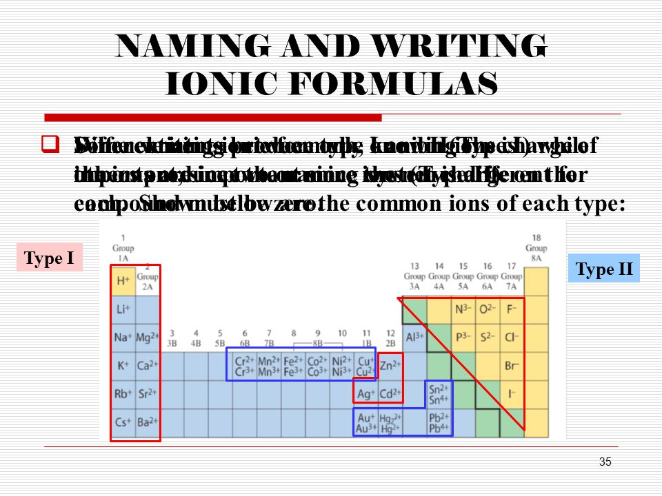 34 BINARY IONIC COMPOUNDS (TYPE II)  Type II ions are those cations that form more than one ion.  When naming compounds formed from these ions, incl