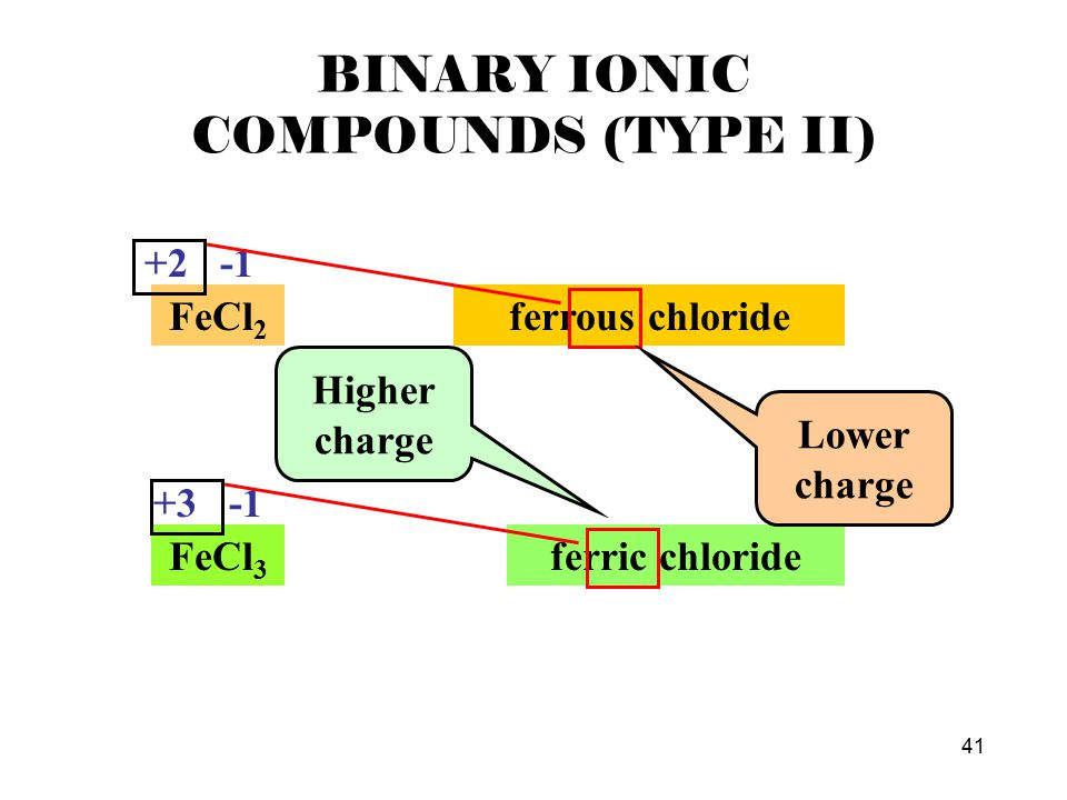 41 BINARY IONIC COMPOUNDS (TYPE II) FeCl 2 +2 -1 ferrous chloride FeCl 3 +3 -1 ferric chloride Lower charge Higher charge