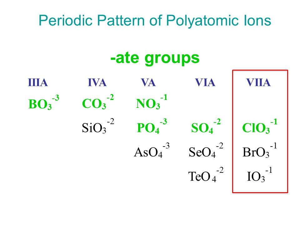 Patterns for Polyatomic Ions 1.elements in the same column form similar polyatomic ions –same number of O's and same charge ClO 3 - = chlorate  BrO 3 - = bromate 2.