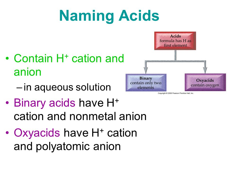 Naming Acids Contain H + cation and anion –in aqueous solution Binary acids have H + cation and nonmetal anion Oxyacids have H + cation and polyatomic anion