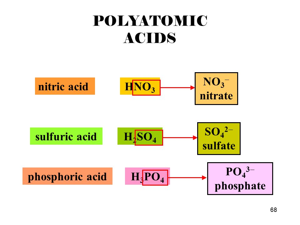 67 POLYATOMIC ACIDS  Several polyatomic acids are important in the study of chemistry, and their names must be learned.  These acids and the polyato