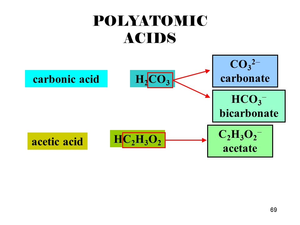 68 POLYATOMIC ACIDS sulfuric acidH 2 SO 4 SO 4 2  sulfate phosphoric acidH 3 PO 4 PO 4 3  phosphate nitric acidHNO 3 NO 3  nitrate
