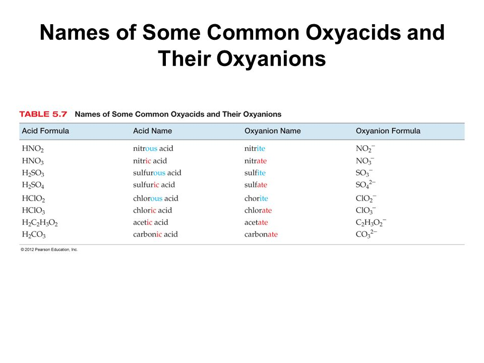 The names of acids containing oxyanions ending with -ite take this form: The names of acids containing oxyanions ending with -ate take this form: base