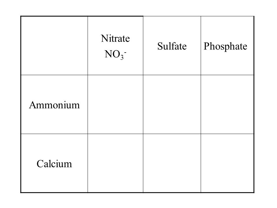 Let's take a look at the side with the chart. NitrateSulfatePhosphate Ammonium Calcium