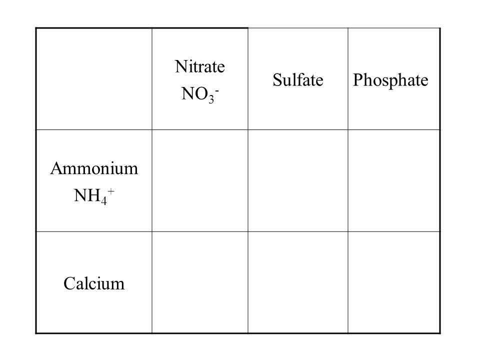 Nitrate NO 3 - SulfatePhosphate Ammonium Calcium
